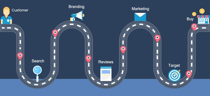 El inbound marketing y el viaje del cliente hasta la compra