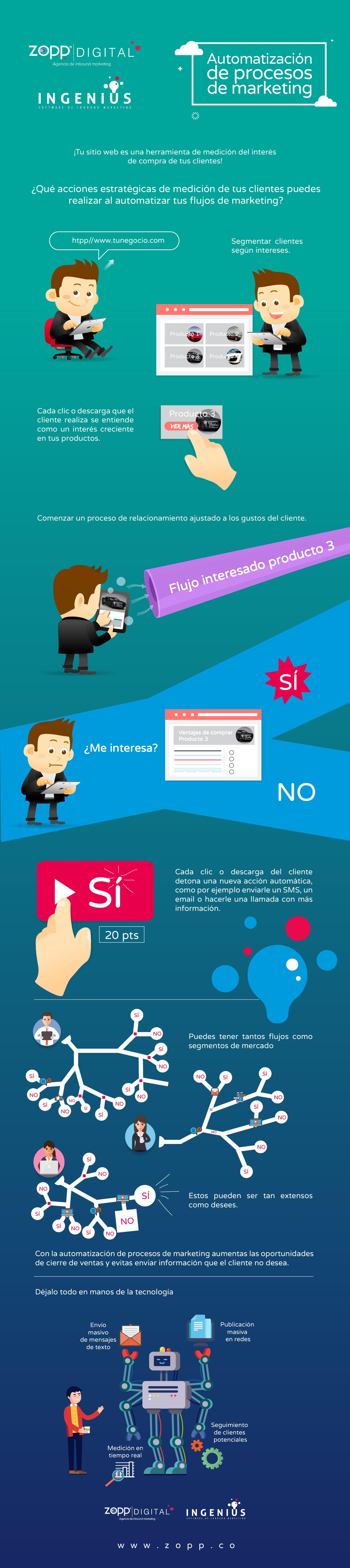 automatizacion de marketing infografico