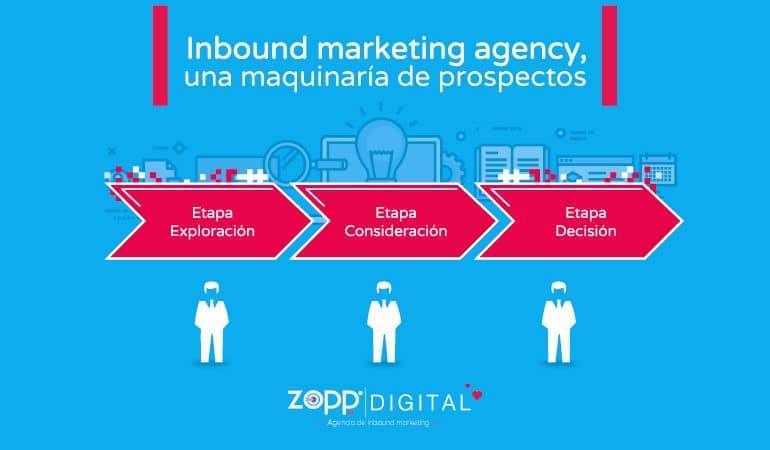 Inbound marketing agency, una maquinaría de prospectos