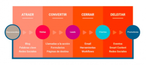 inbound marketing b2b